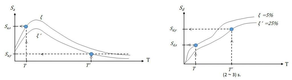 جداسازی لرزه ای چیست
